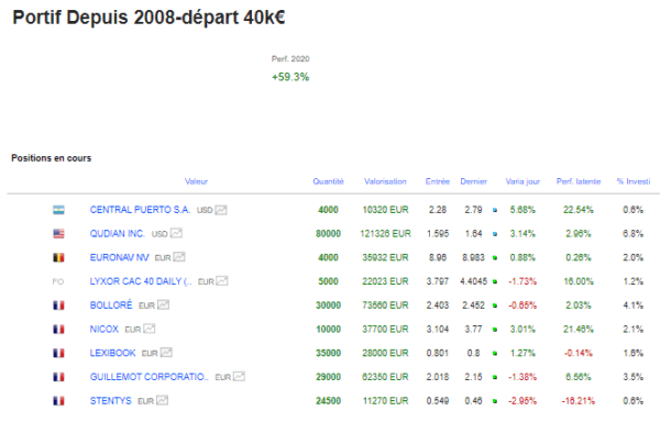 Temporisation | Trading list actions bourse 15 mai 2020