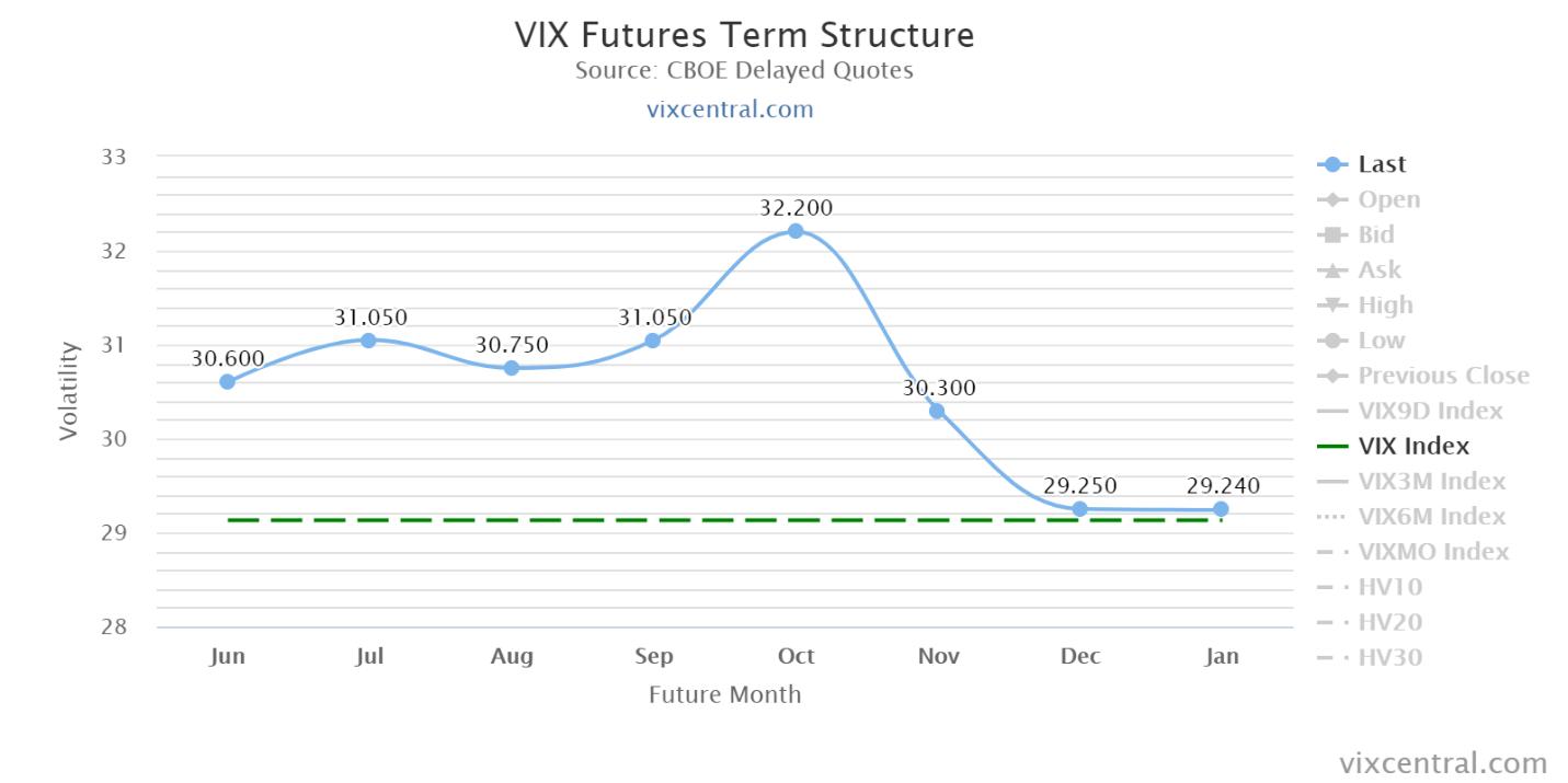 Structure à terme du VIX