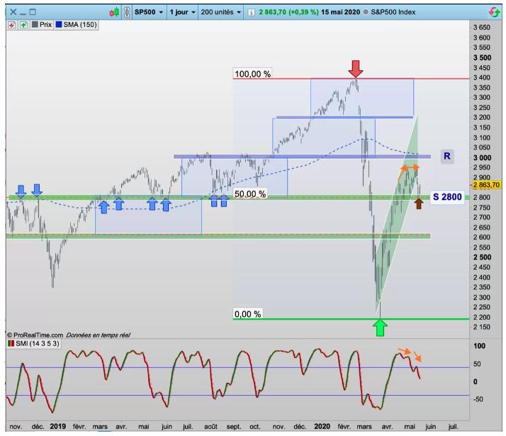 Pour savoir où veut aller le CAC40, suivez le S&P500 !