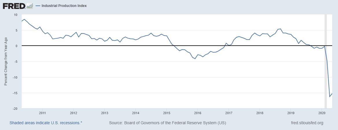 Production industrielle US - Fed de St Louis
