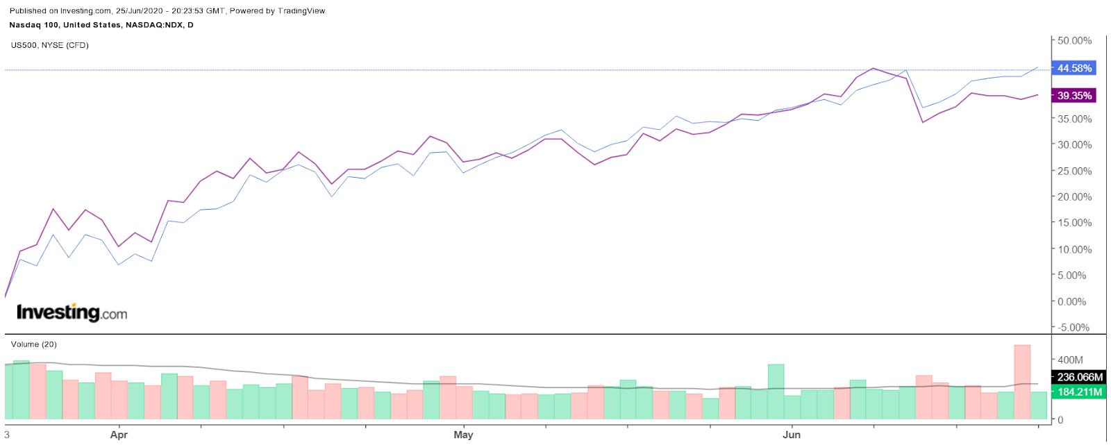 NASDAQ 100 - Graphique journalier