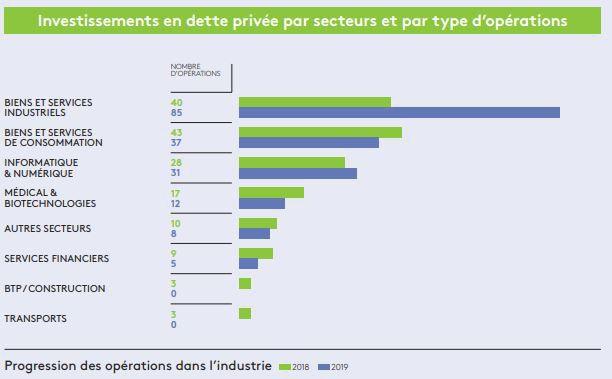 Les fonds de dette ont investi 7,6milliards d'euros en 2019, après 7,1milliards en 2018, selon France Invest.