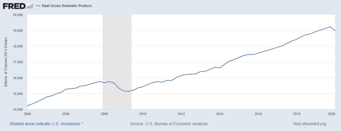 PIB US réel - Fed de St Louis