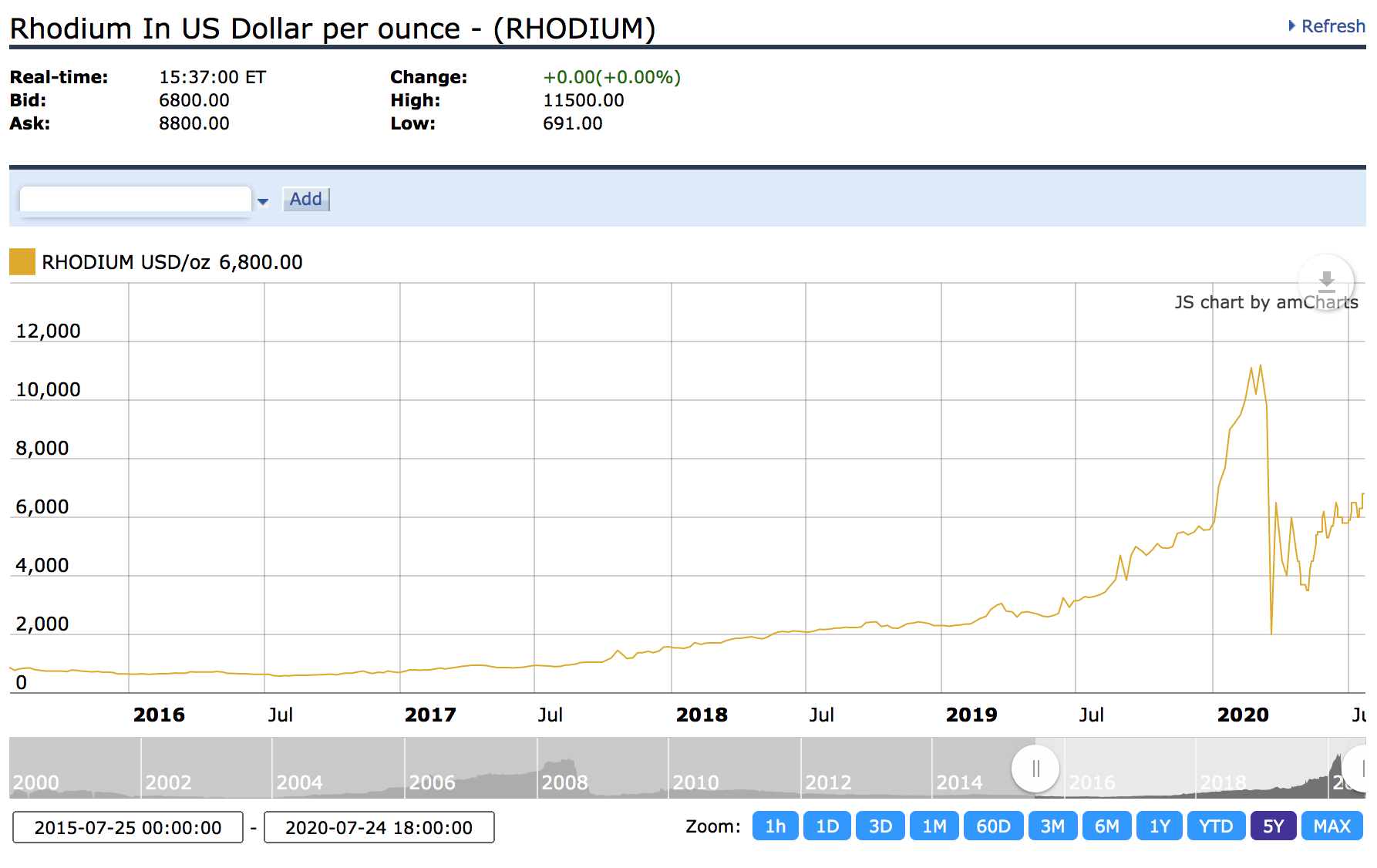 Rhodium en USD