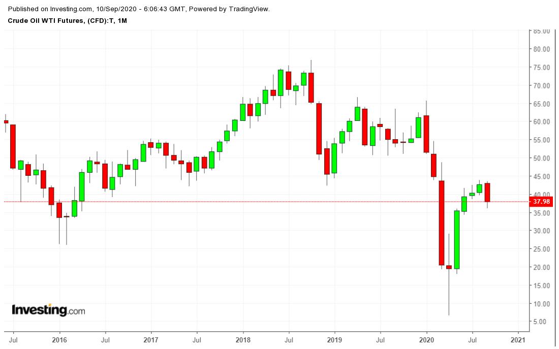 Futures pétrole WTI - graphique mensuel
