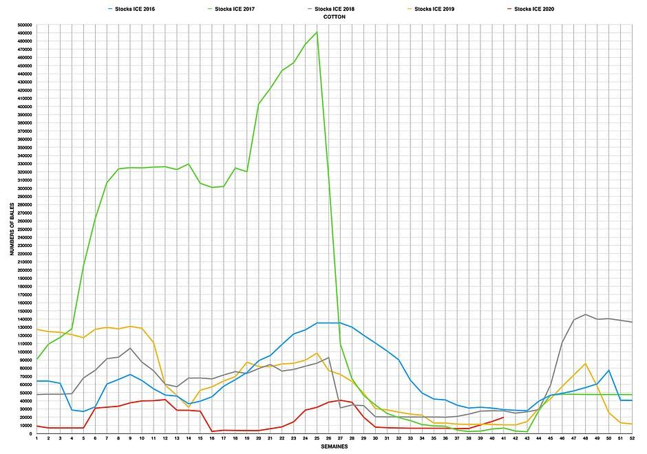 Graphique des stocks de coton ICE US, entrepots certifiés