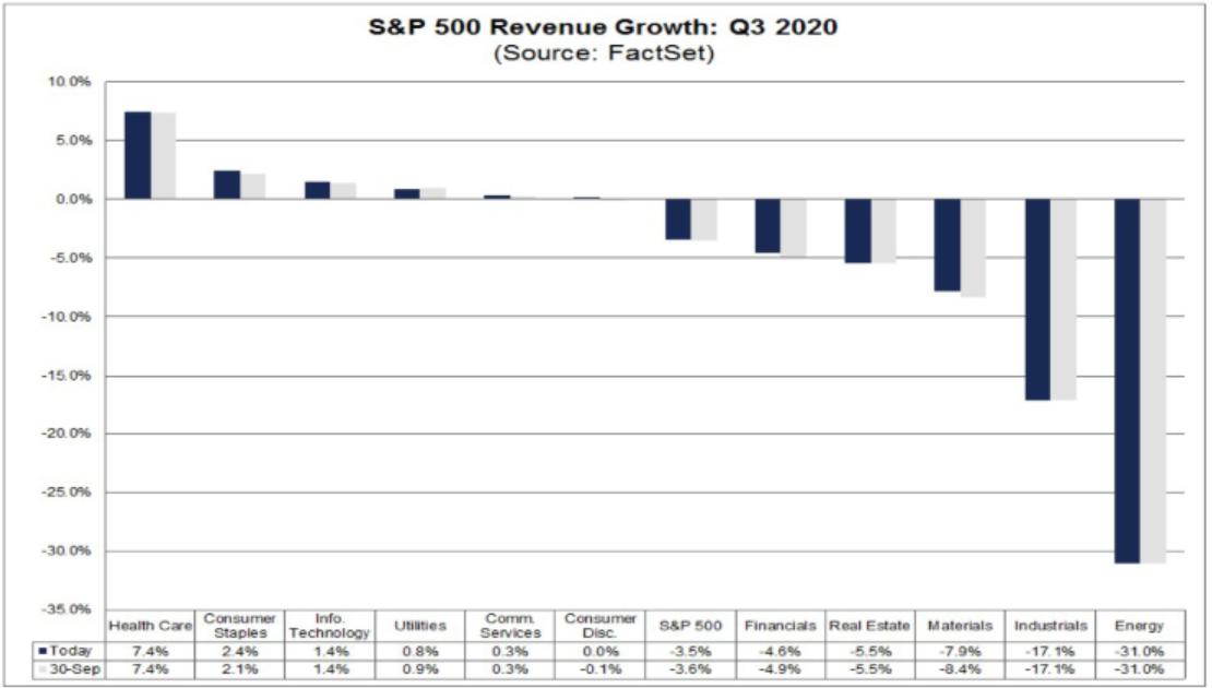 Croissance revenus T3 2020