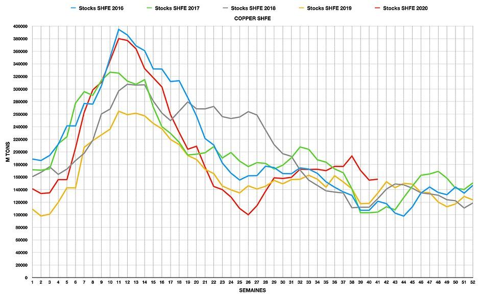 Graphique des stocks SHFE de cuivre, entrepots certifiés
