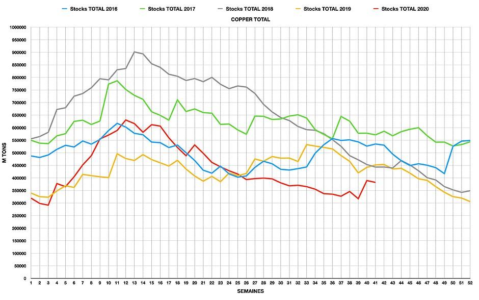 Graphique des stocks COMEX de cuivre, entrepots certifiés
