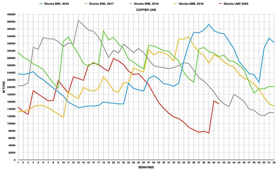 Graphique des stocks LME de cuivre, entrepots certifiés
