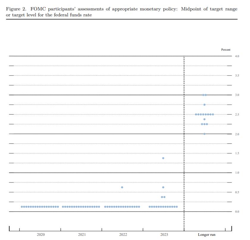 graphique dot plot de la Fed