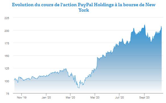 PayPal : se positionner sur l'action en prévision des résultats ?