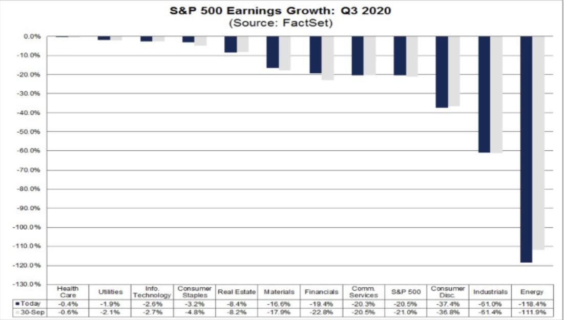 croissance bénéfices SPX T3 2020