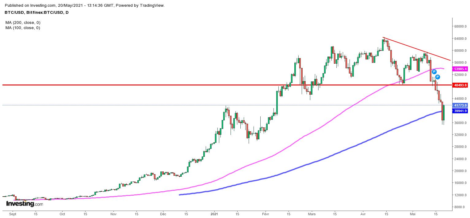 Bitcoin : Fort rebond et signal haussier clé, mais le BTC est-il réellement sauvé?