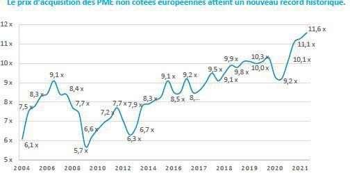 Le prix payé par les fonds d'investissement pour des PME de la zone Euro, à 12,9 fois l'Ebitda, a fait grimper l'indice des valorisations à son plus haut.