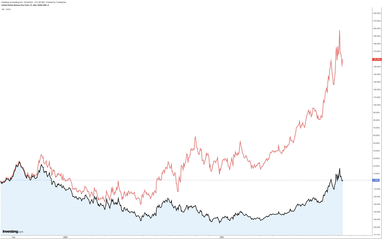 Bitcoin ETF : Les contrats à terme sur le prix du gaz sont-ils de mauvais augure ?